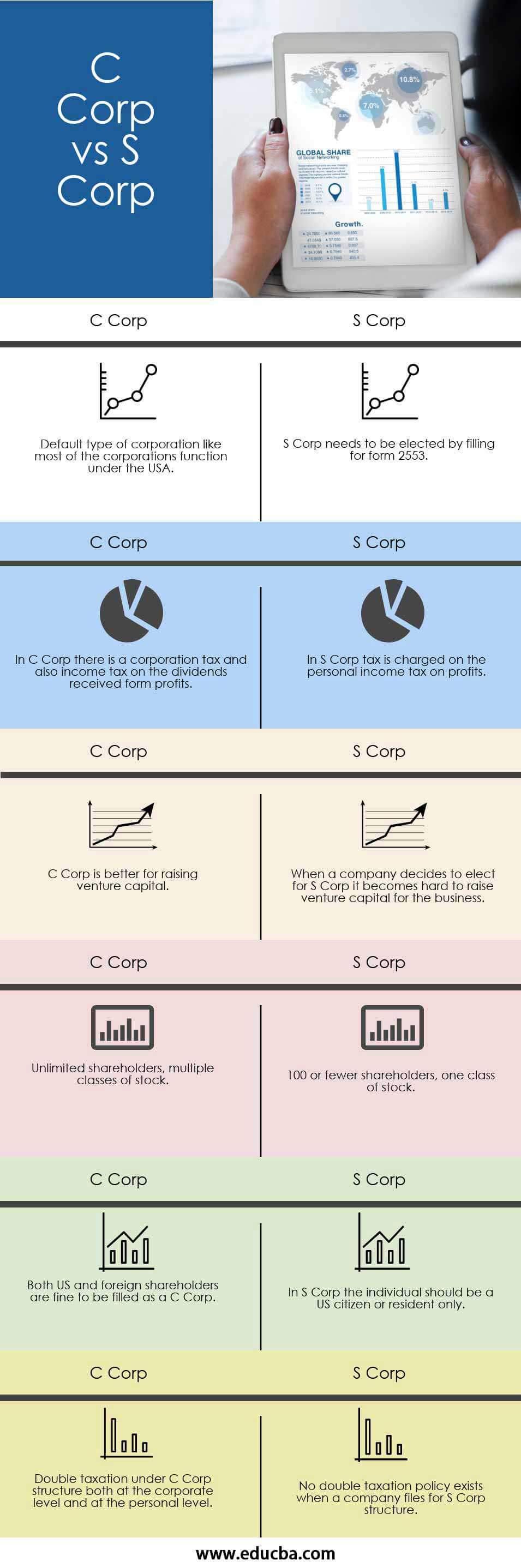 C Corp vs S Corp Infographics