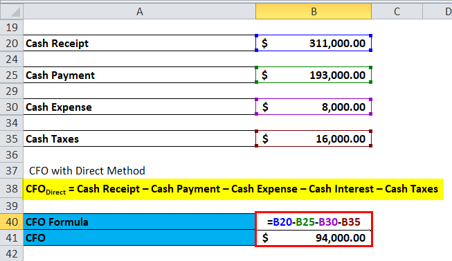 Cash Flow from Operations Direct