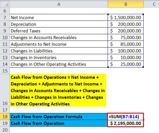 CFO Example 3
