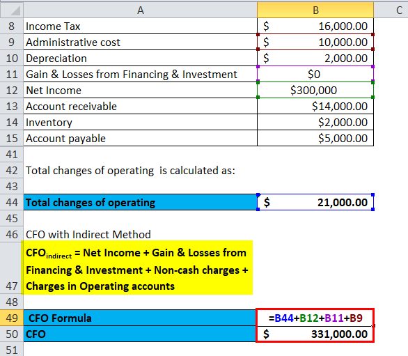 Cash Flow from Operations indirect