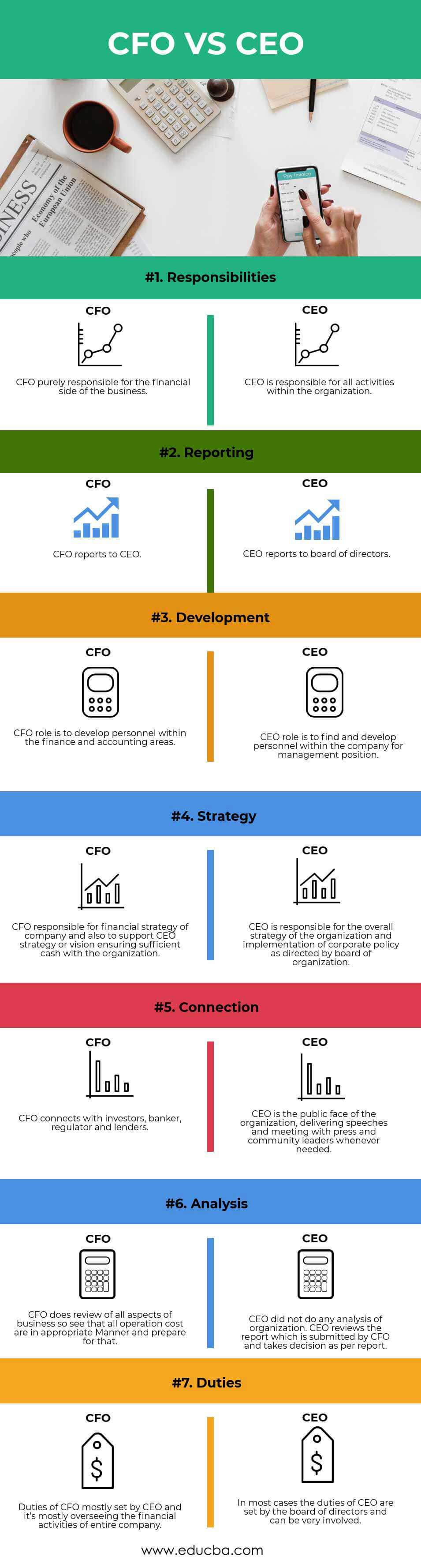 CFO vs CEO | Top 7 Differences To Learn (With Infographics)