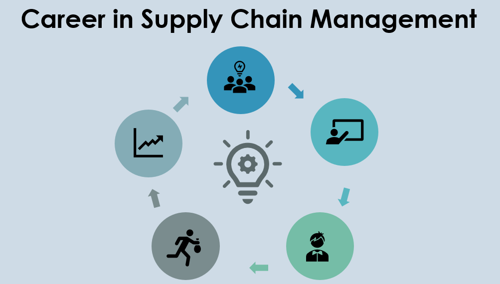 Career in Supply Chain Management