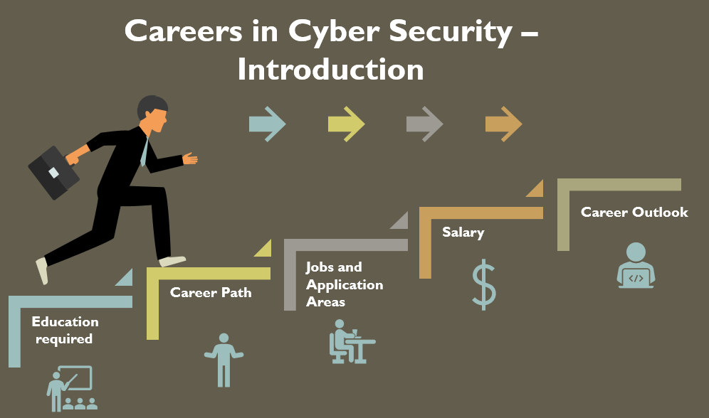 Careers in Cyber Security – Introduction
