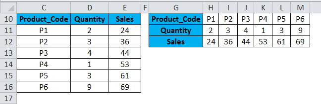 Columns to Rows Example 1-5
