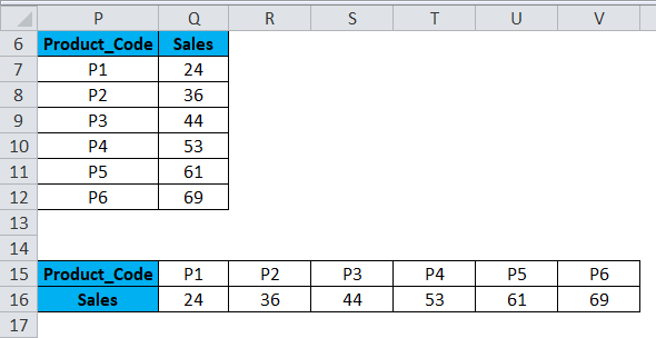 Columns to Rows Example 3-5