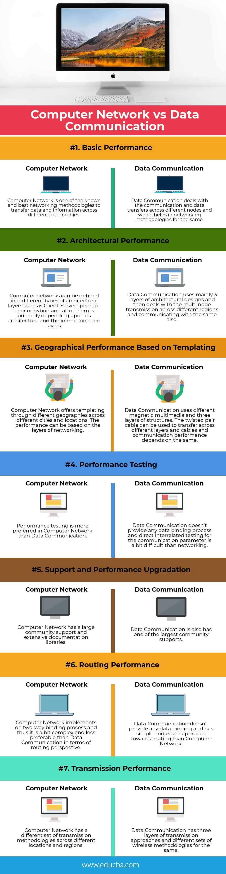 Computer Network vs Data Communication | 7 Best Valuable