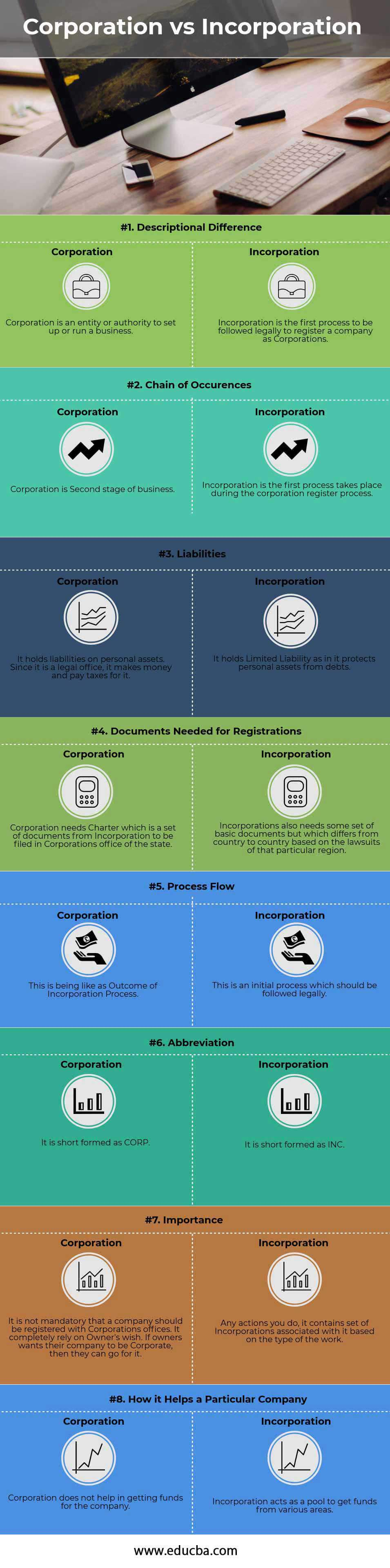 Corporation vs Incorporation Infographics