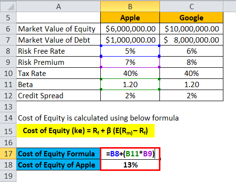 Cost of Capital Formula | Calculator (Excel template)