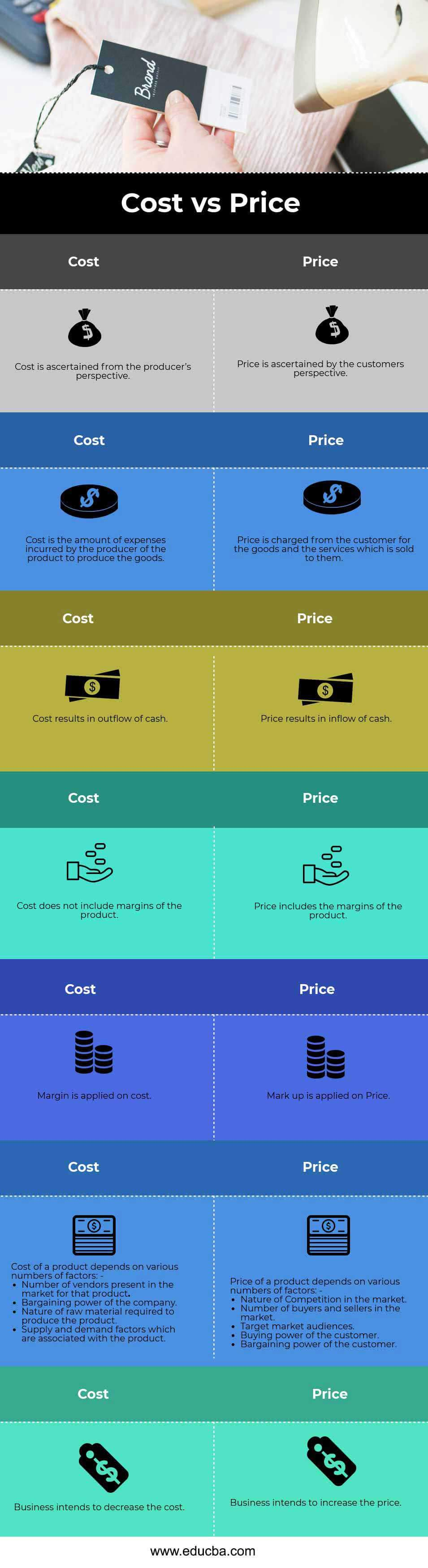 Cost vs Price Infographics