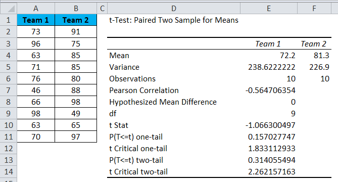 Data Analysis Tool in Excel (Examples) | How To Use Data