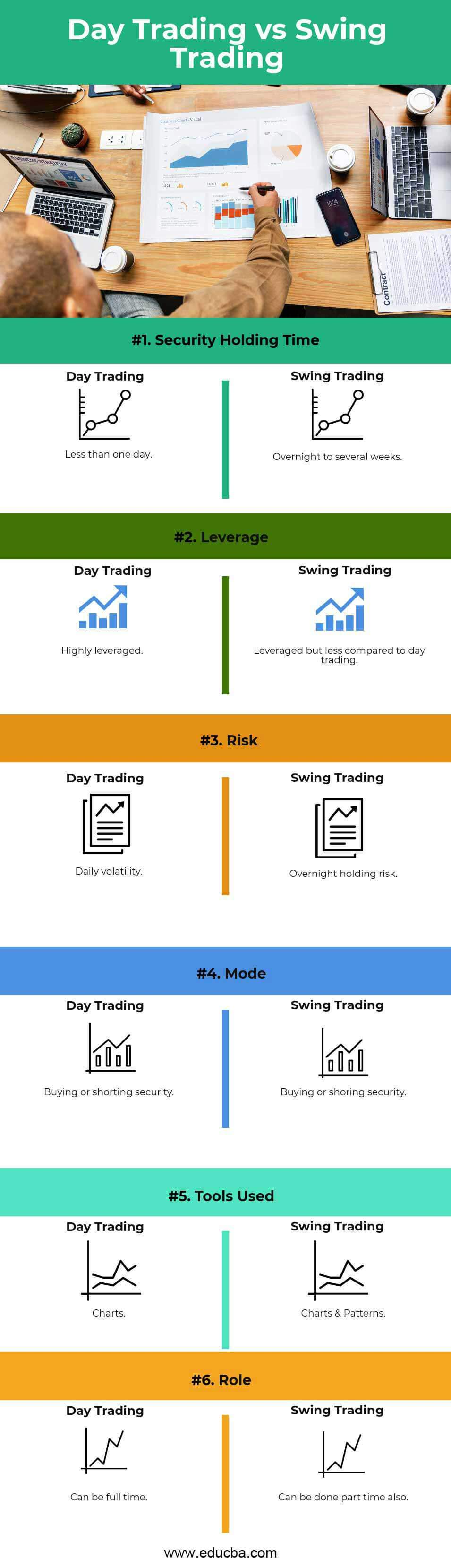 Day Trading vs Swing Trading Infographics