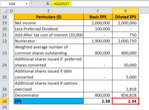 Calculation of EPS for Example 1