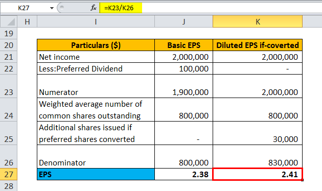 calculation of EPS for Example 2