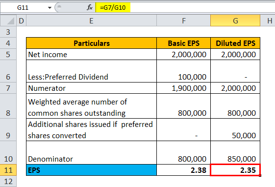 Calculation of EPS for Example 3