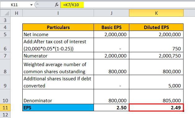 calculation of EPS for Example 4