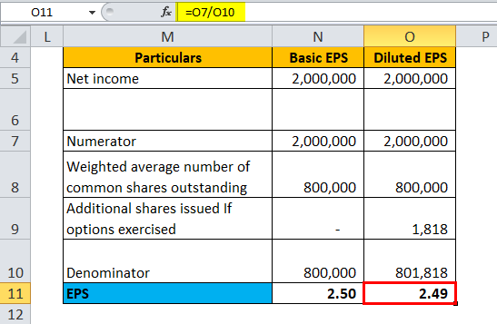 Calculation of EPS for Example 5