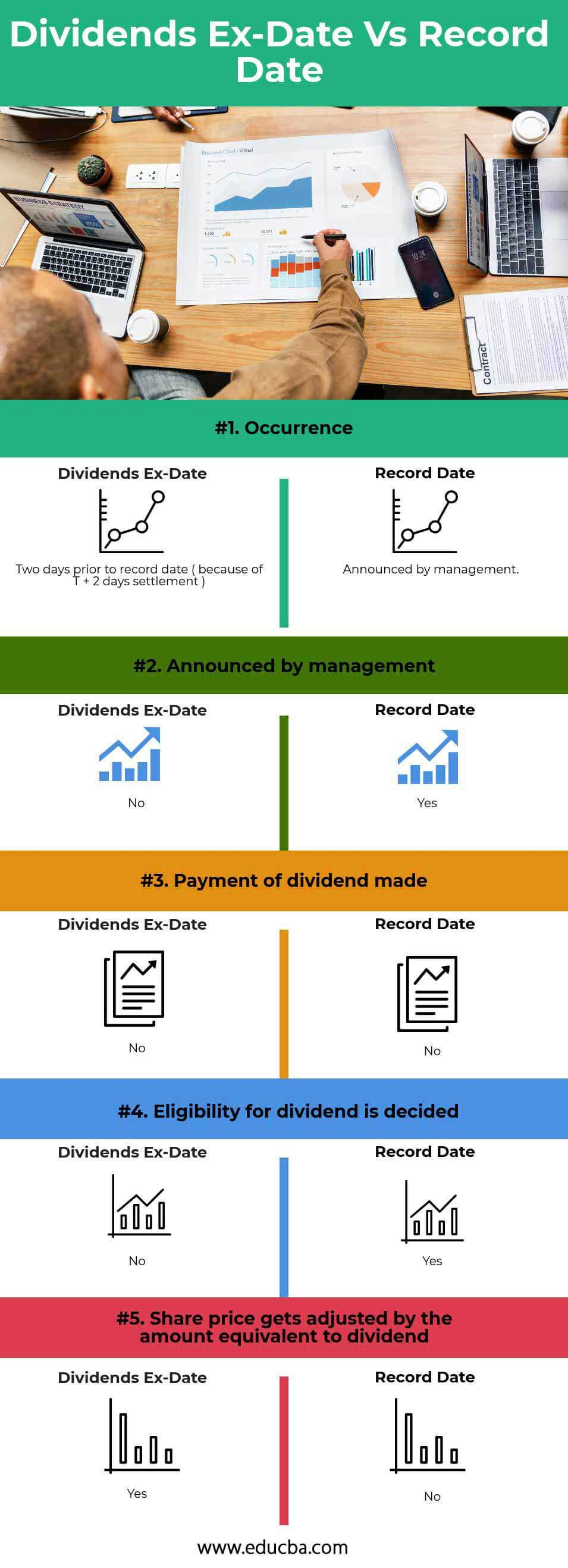 Dividends EX-Date vs Record Date Infographics