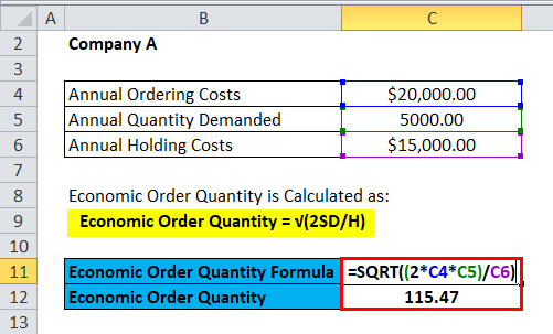 Economic Order Quantity (EOQ) Formula | Calculator (Excel template)