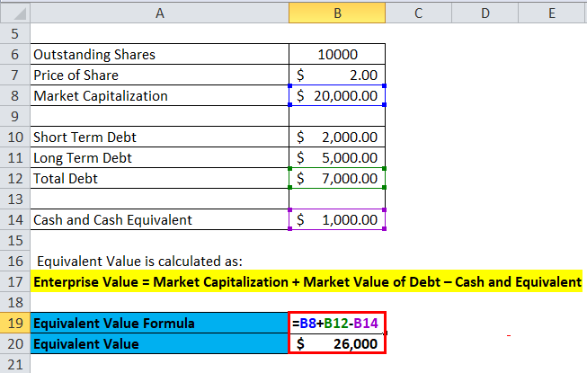Enterprise Value Example 3-2