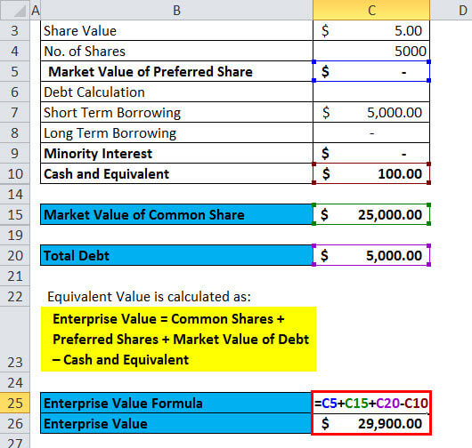 Enterprise Value Example 6.4