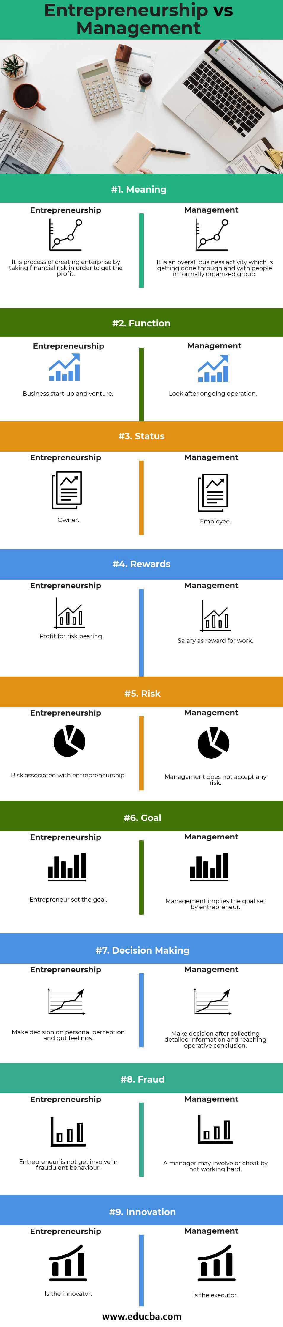 Entrepreneurship v Management