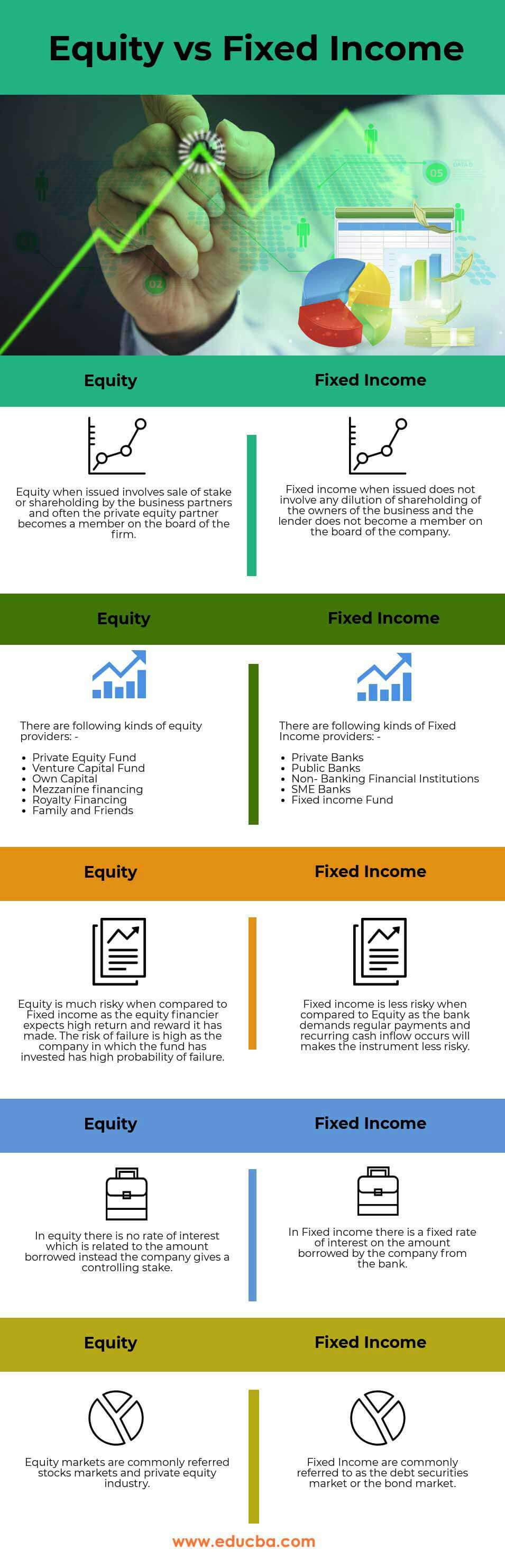 Equity vs Fixed Income Infographics