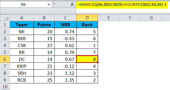 Excel Formula for Rank Example 1-11