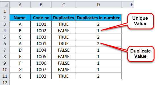 Duplicate in numbers