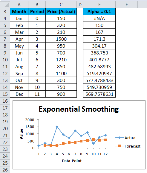Exponential Smoothing Example 1-9