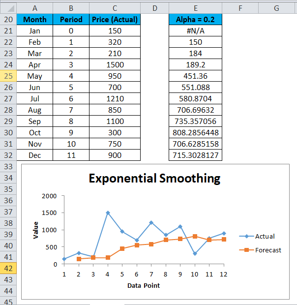 Exponential Smoothing Example 2-2