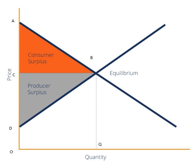 Extended Consumer Surplus