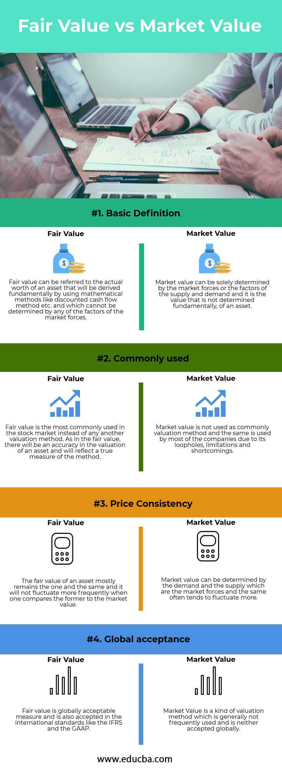 Fair Value vs Market Value Infographics