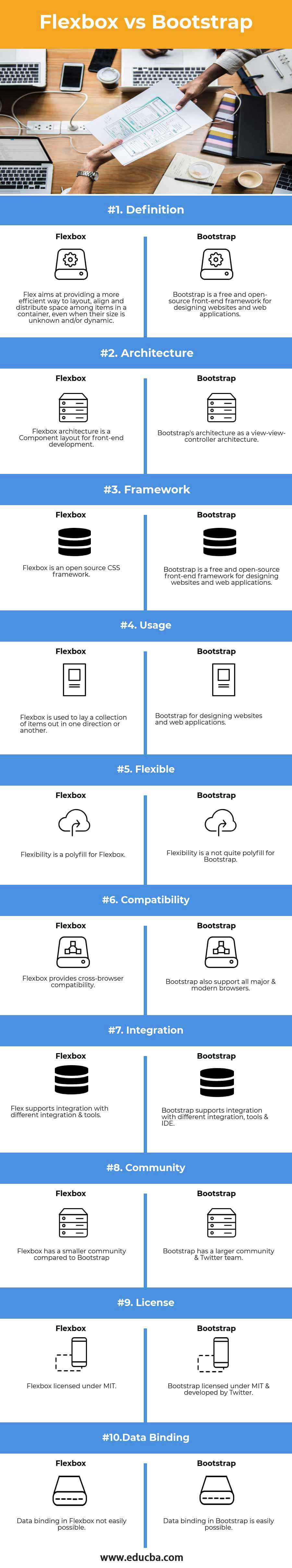 Flexbox vs Bootstrap infographics