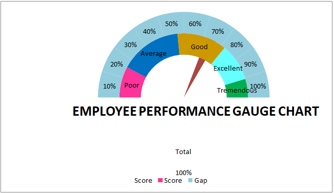 Gauge Chart Example 2-28