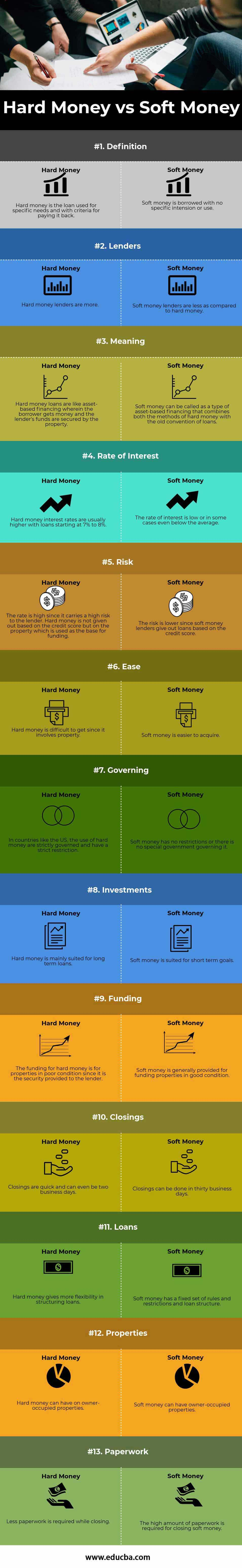 hard money vs soft money (info)