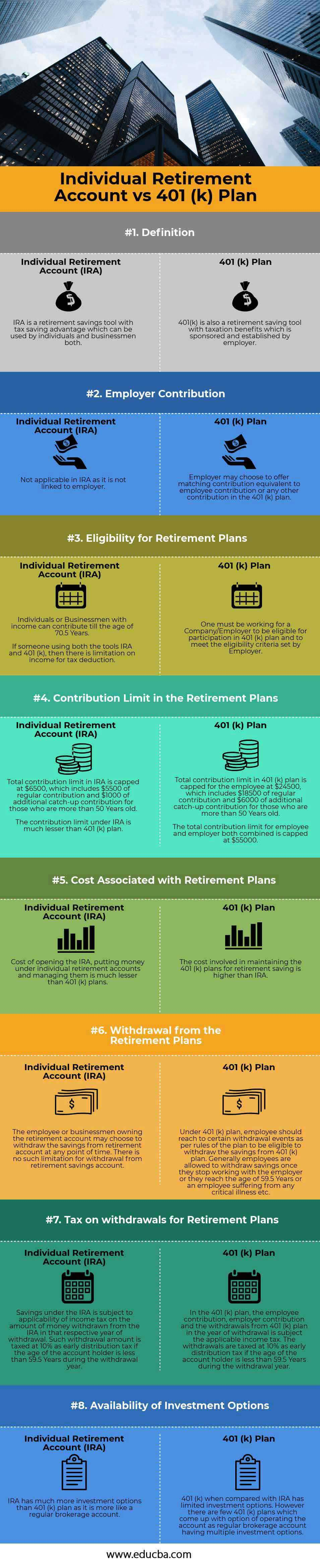 Individual-Retirement-Account-vs-401-(k)-Plan-info