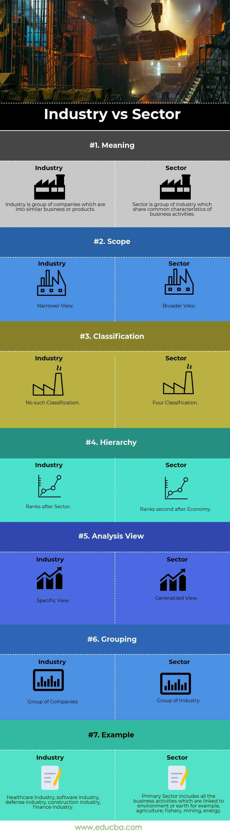 Industry vs Sector infographics