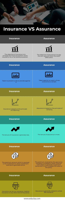 Insurance VS Assurance info