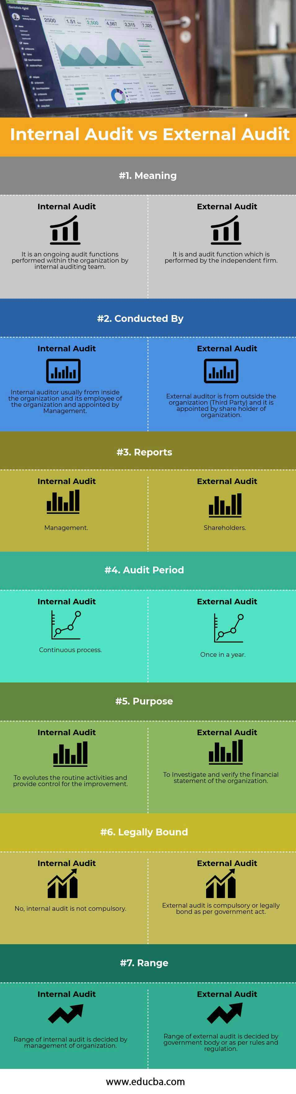 Internal Audit vs External Audit (info)