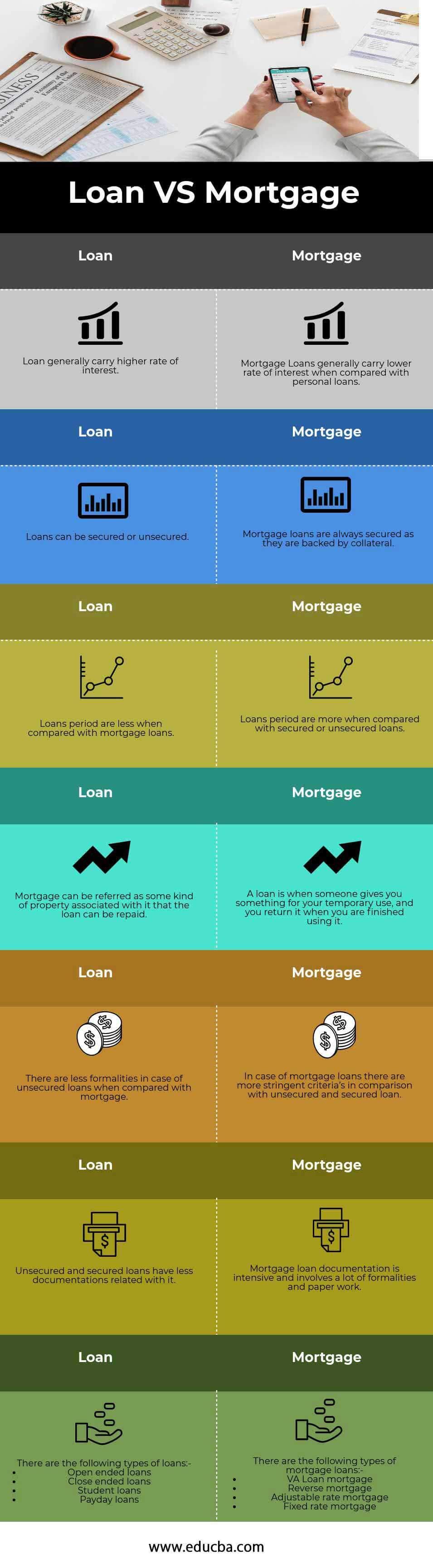 Loan vs Mortgage infographics