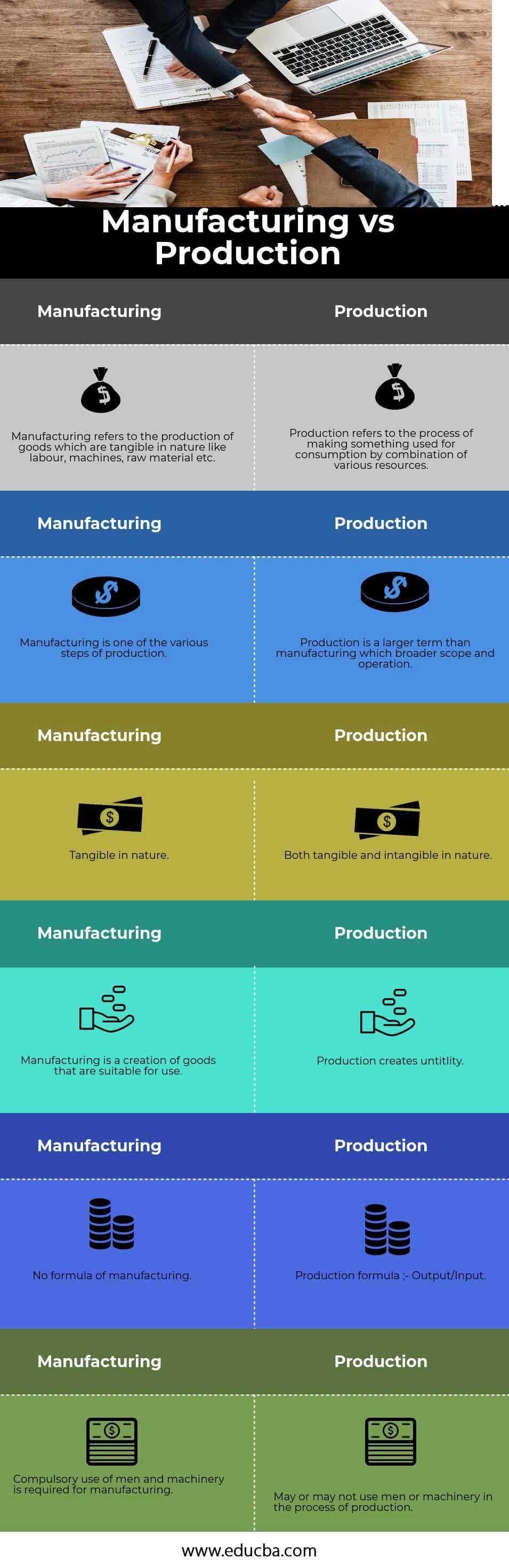 Manufacturing vs Production infographics