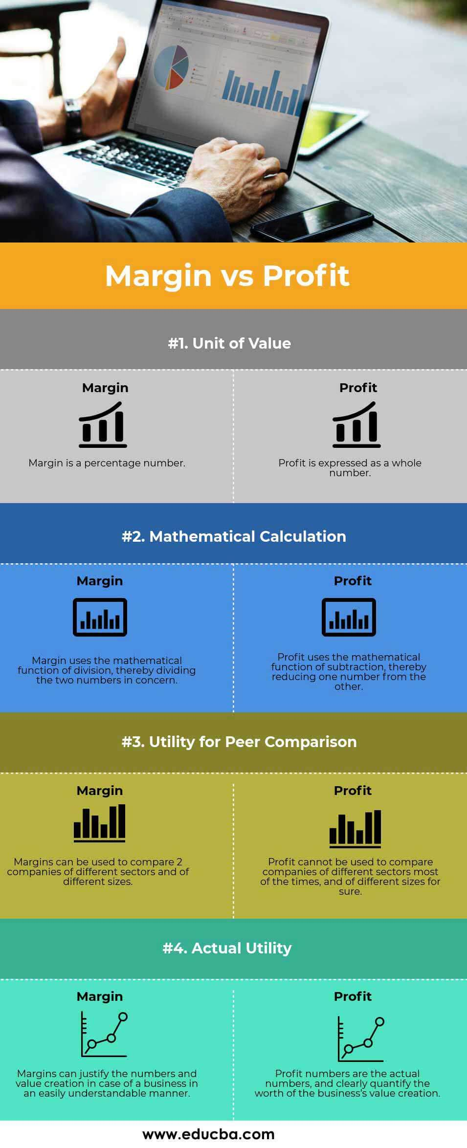 Margin vs Profit Infographics
