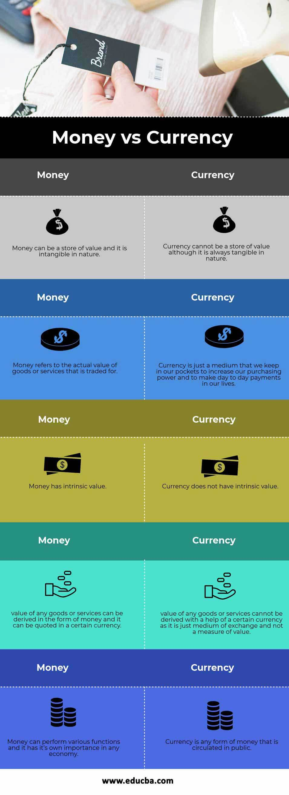 Money vs Currency info