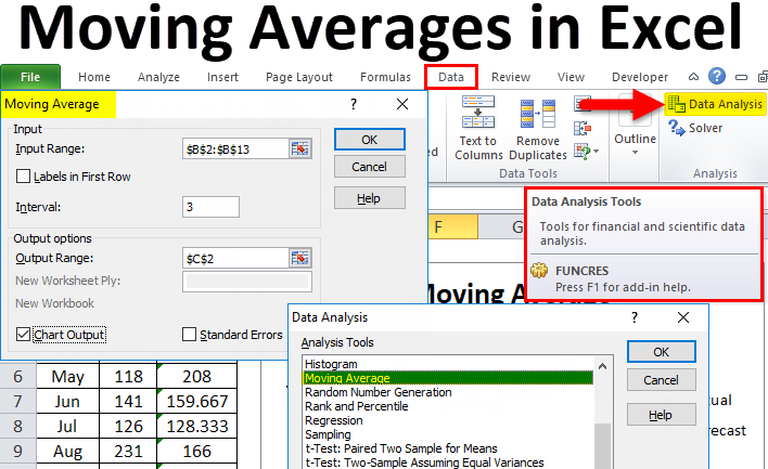 Moving Averages in Excel