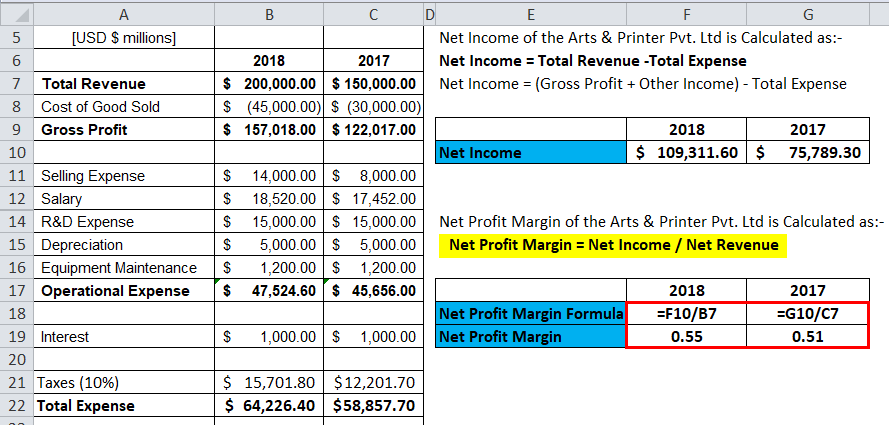calculation of profit margin for Arts & Printer Pvt. Ltd
