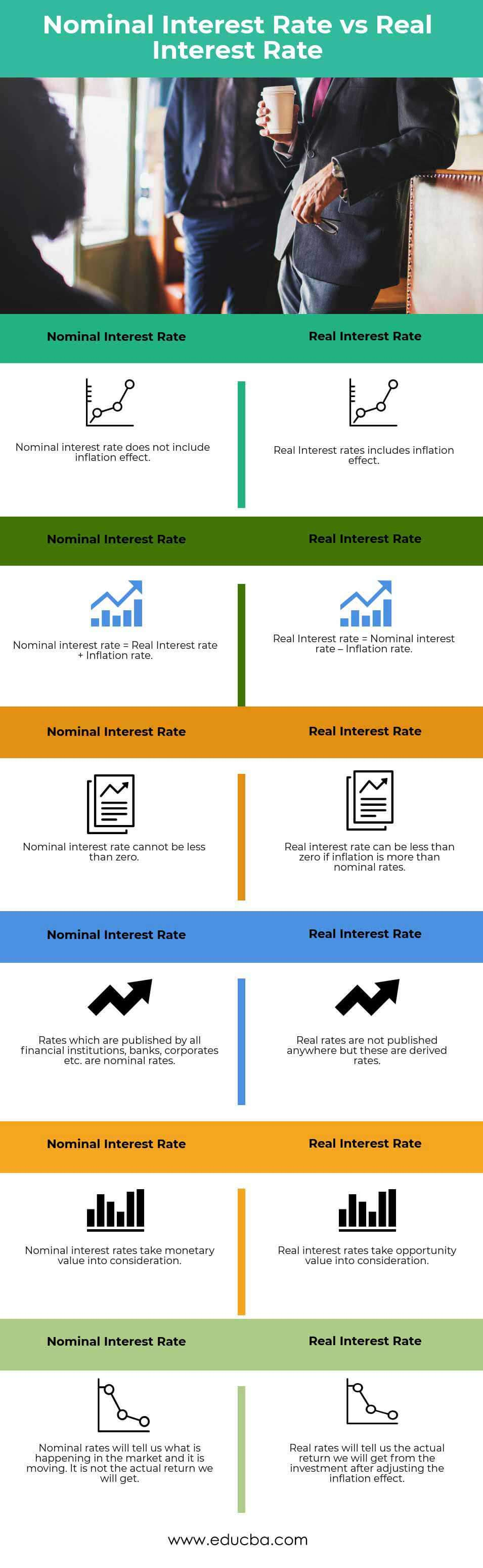 Nominal Interest Rate vs Real Interest Rate Infographics