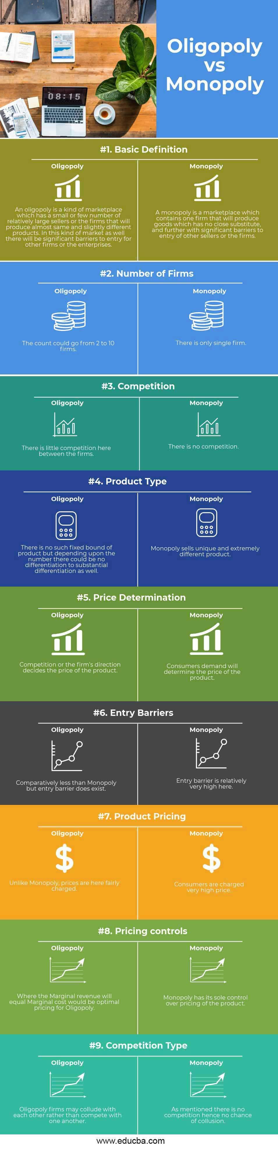 Oligopoly vs Monopoly infographics