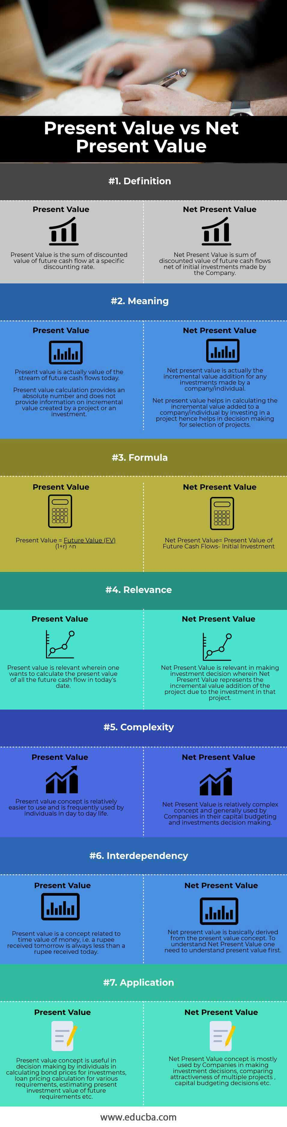 Present-Value-vs-Net-Present-Value-info
