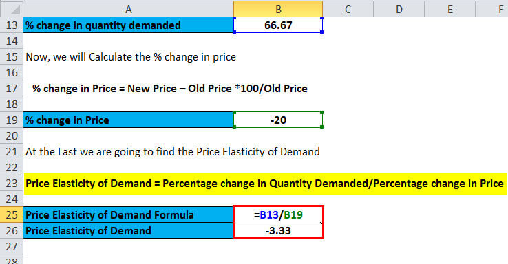 Price Elasticity of Demand 3.1