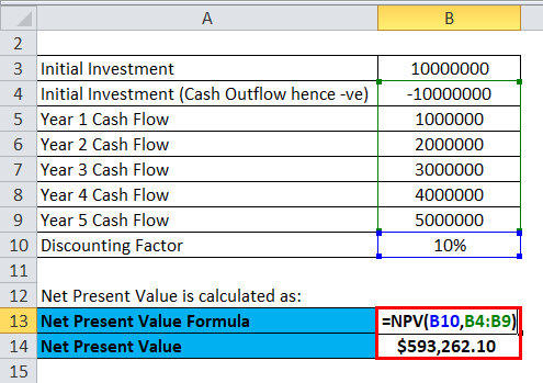 Profitability Index Example 2-2